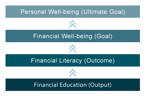 Financial education helps personal well-being