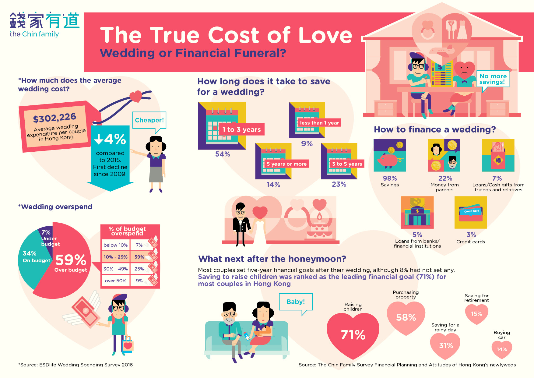 The True Cost of Love – Wedding or Financial Funeral?