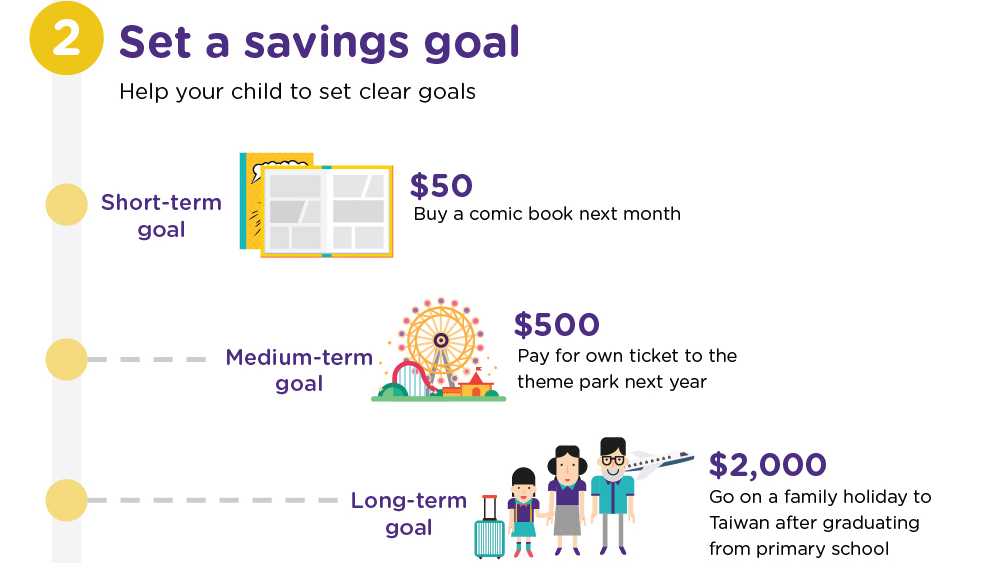 Start young and make saving a good habit