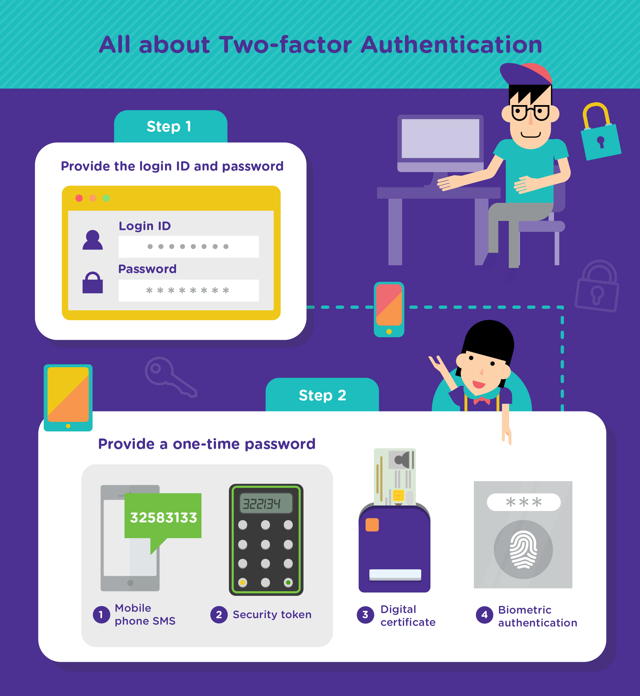 two-factor authentication, 2FA, login ID and password, one-time password, mobile phone sms, security token, digital certificate, biometric authentication
